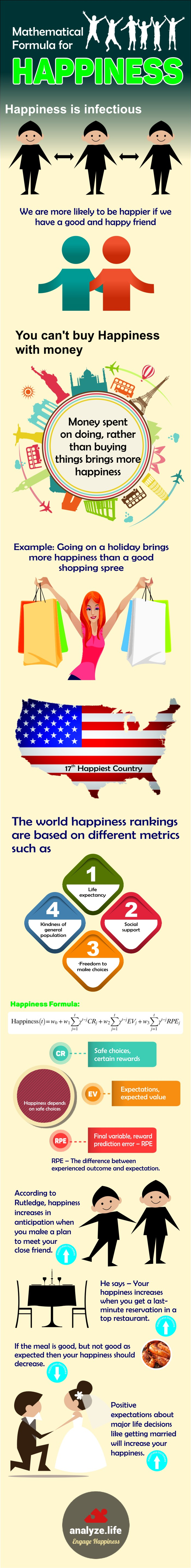 Mathematical Formula for Happiness Infographic